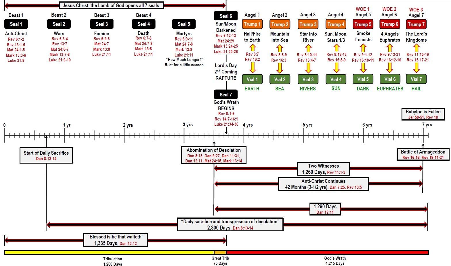 daniel's 70th week chart